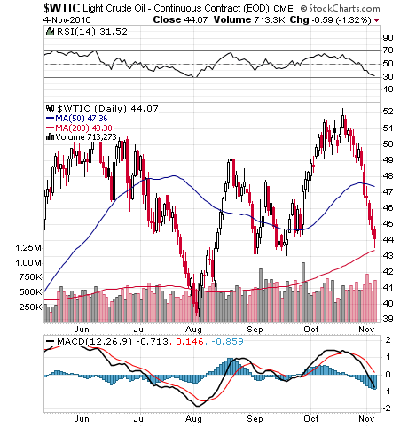 161105-6-month-wtic
