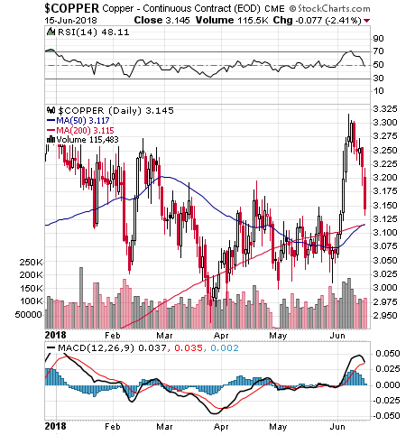 https://edsteergoldsilver.com/wp-content/uploads/2018/06/180616-6-month-copper.png